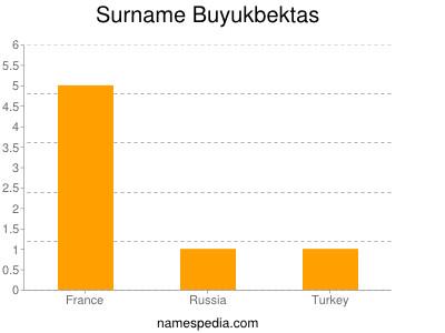 Surname Buyukbektas
