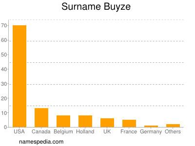 Surname Buyze