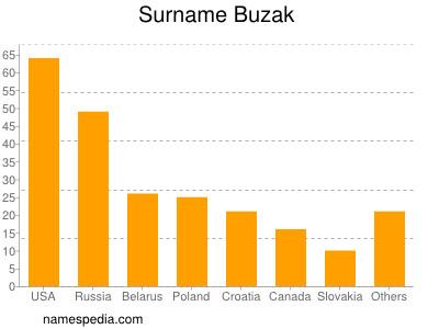 Surname Buzak