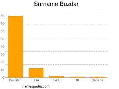 Surname Buzdar
