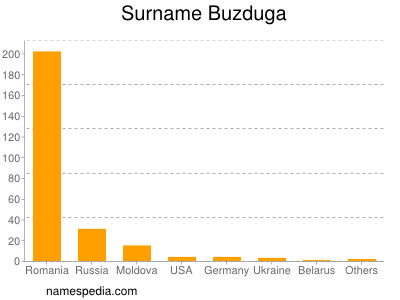 Surname Buzduga