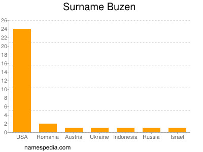 Surname Buzen