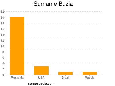 Surname Buzia