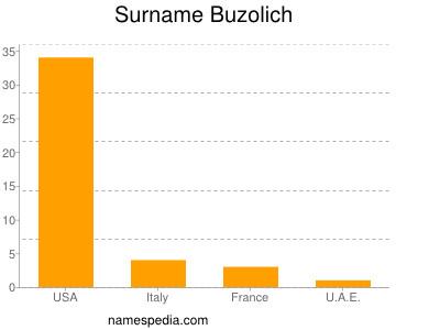 Surname Buzolich