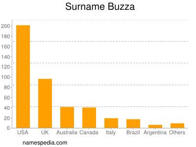 Surname Buzza