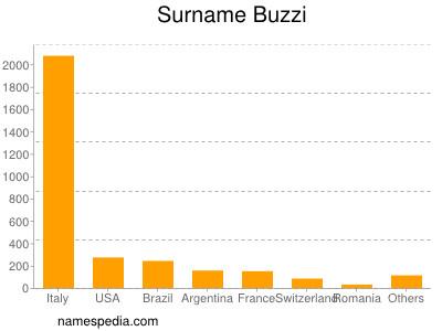 Surname Buzzi