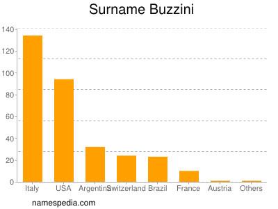 Surname Buzzini
