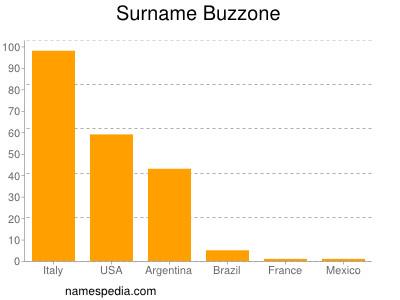 Surname Buzzone