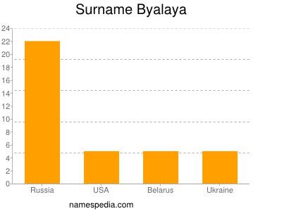Surname Byalaya