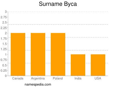 Surname Byca