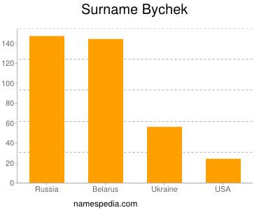 Surname Bychek