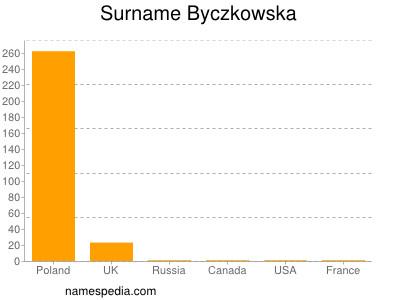 Surname Byczkowska
