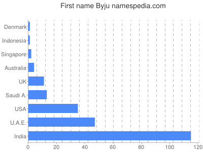 Given name Byju