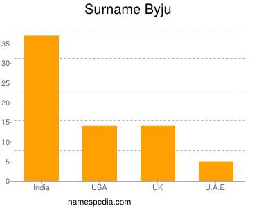 Surname Byju