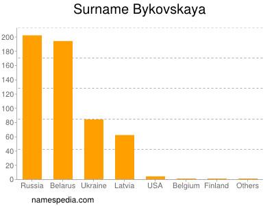 Surname Bykovskaya