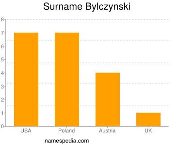 Surname Bylczynski