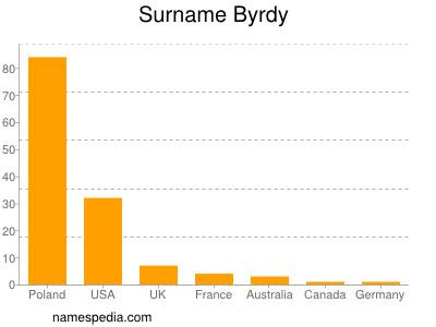 Surname Byrdy