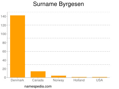 Surname Byrgesen