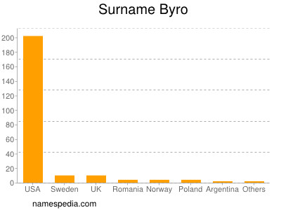Surname Byro