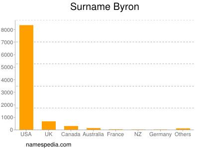 Surname Byron