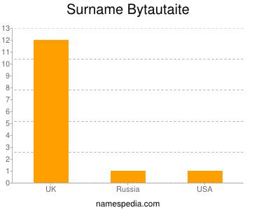 Surname Bytautaite