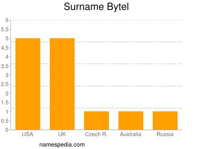 Surname Bytel