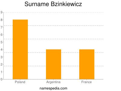 Surname Bzinkiewicz