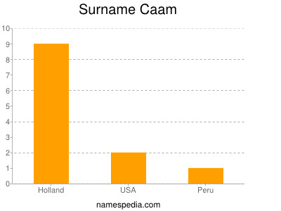 Surname Caam
