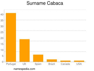 Surname Cabaca