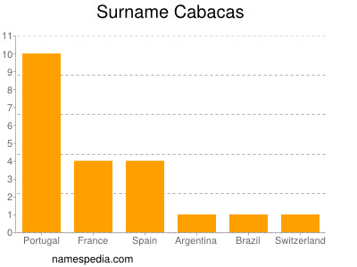 Surname Cabacas