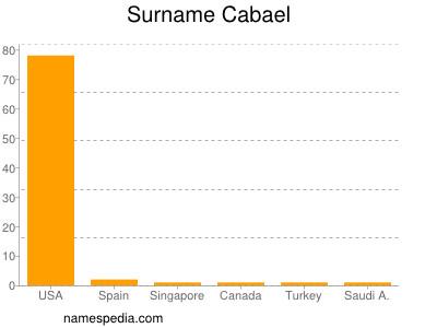 Surname Cabael