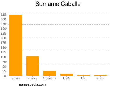 Surname Caballe