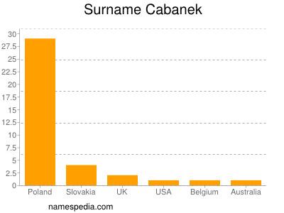 Surname Cabanek