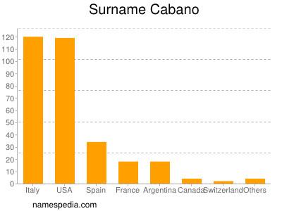 Surname Cabano