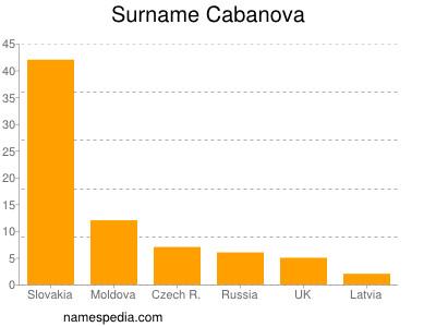 Surname Cabanova