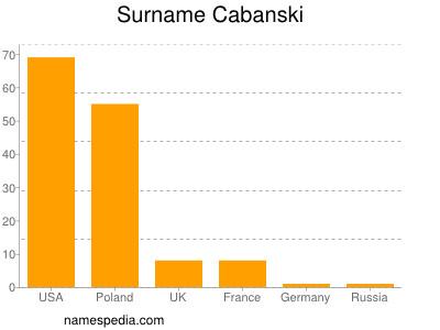 Surname Cabanski