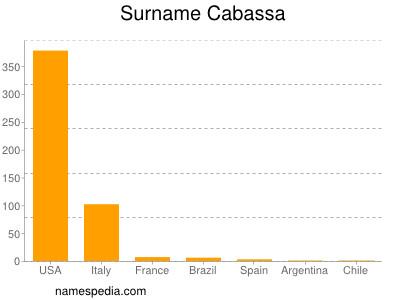 Surname Cabassa