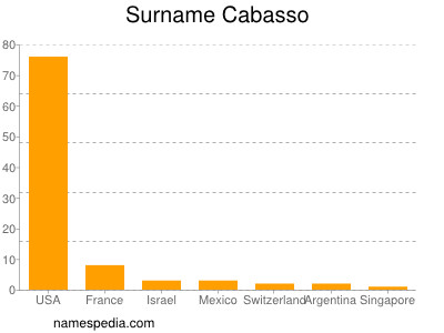 Surname Cabasso