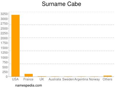 Surname Cabe