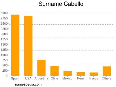 Surname Cabello