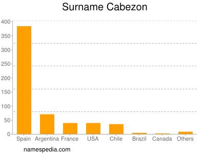 Surname Cabezon