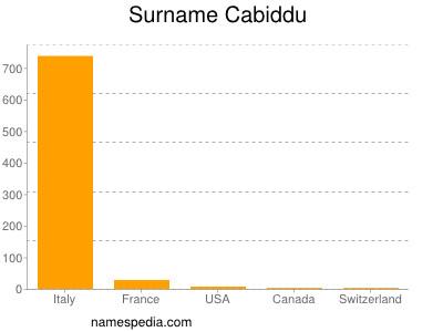 Surname Cabiddu