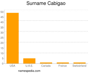 Surname Cabigao