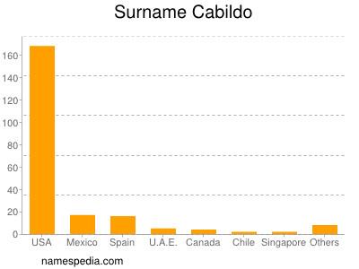 Surname Cabildo