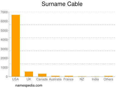 Surname Cable