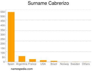 Surname Cabrerizo