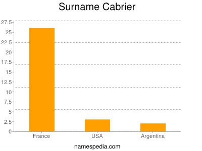 Surname Cabrier