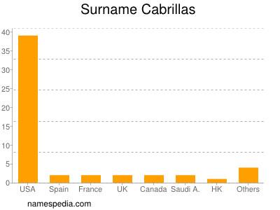 Surname Cabrillas