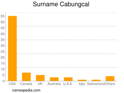 Surname Cabungcal