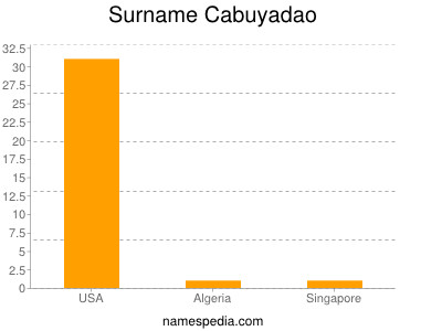 Surname Cabuyadao